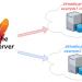 httpアクセスをhttpsへ強制リダイレクト(Virtualhost環境下での個別設定)